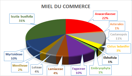 Analyse composition miel