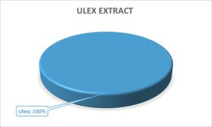 Diagram ulex extract