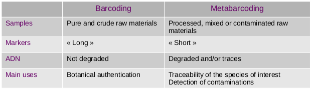 Barcoding and Metabarcoding